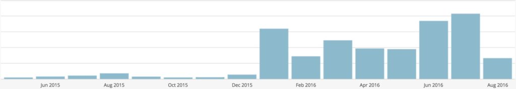 Exponential Blog Views