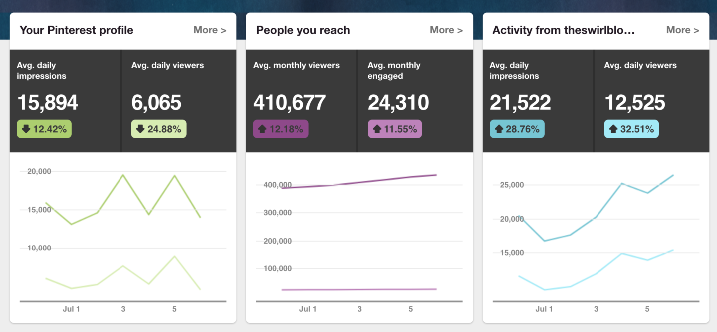Best Time to Pin - Pinterest Analytics Dashboard - Positive Trend Lines